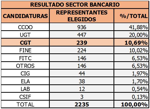 Resultados EESS 2019 Sector Bancario